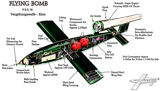 The V-1 Flying Bomb